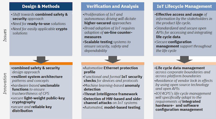 Safety Security Design And Methods Iot4cps